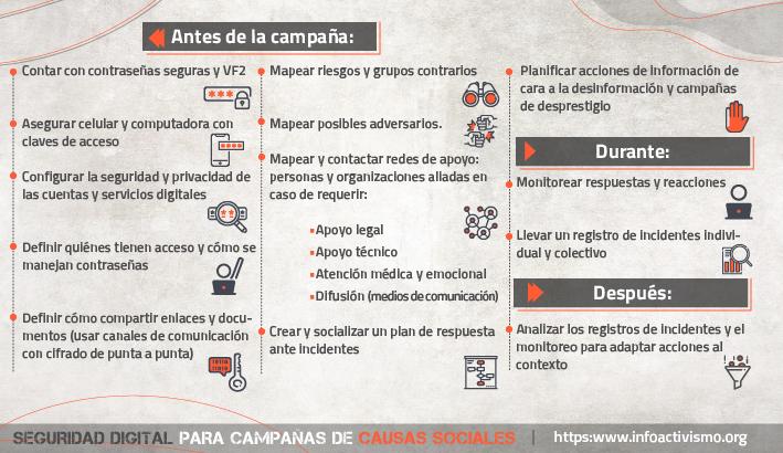 seguridad digital para campañas